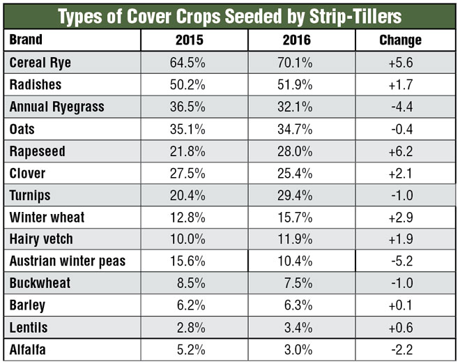 Types of Cover Crops