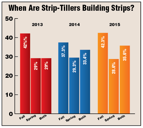 When-Are-Strip-Tillers-Building-Strips.jpg